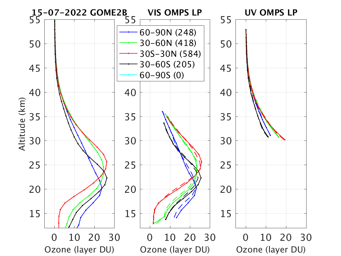 AC SAF ozone profile quality assessment